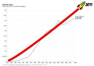 Internet usage stats
